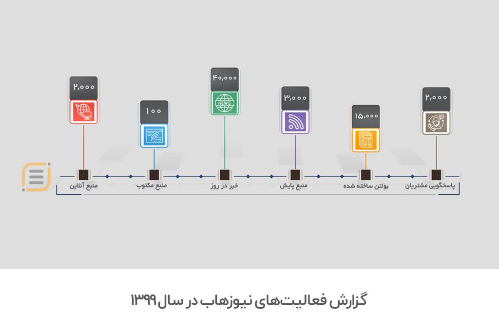 گزارش فعالیت نیوزهاب در سال 1399